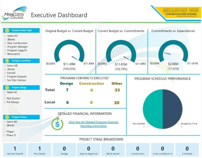 Screenshot of an Executive Dashboard for Measure MM