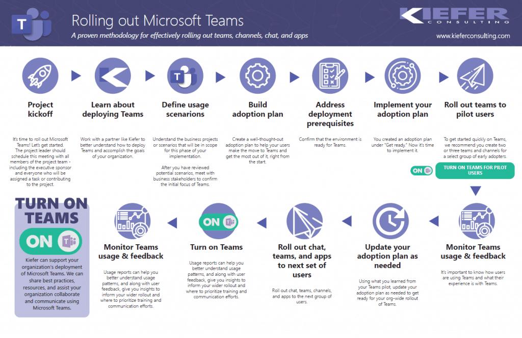Kiefers Methodology for deploying Microsoft Teams